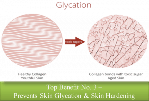 Glycated and Hardened Skin